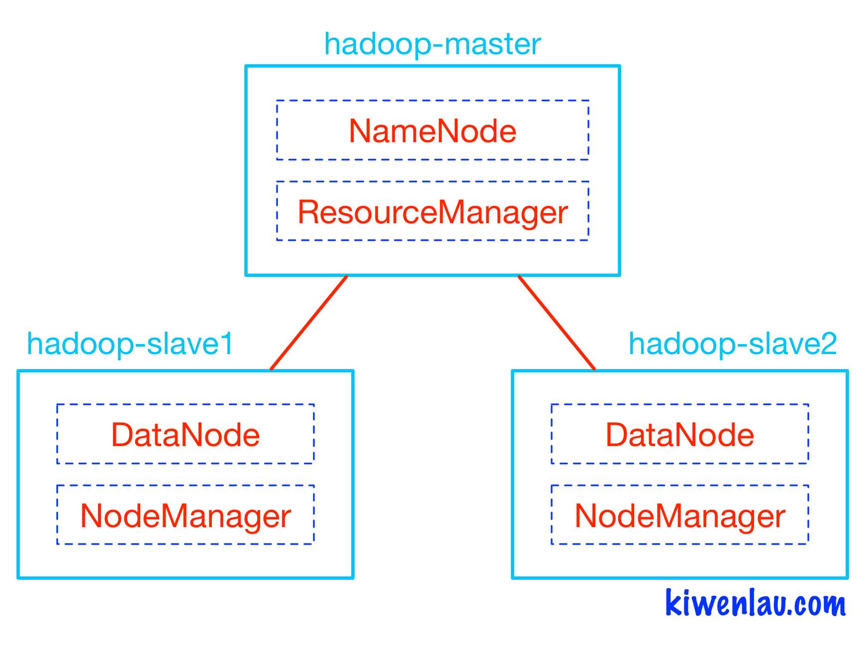 how to use jps command in hadoop